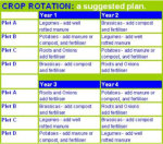The basics of Crop Rotation.